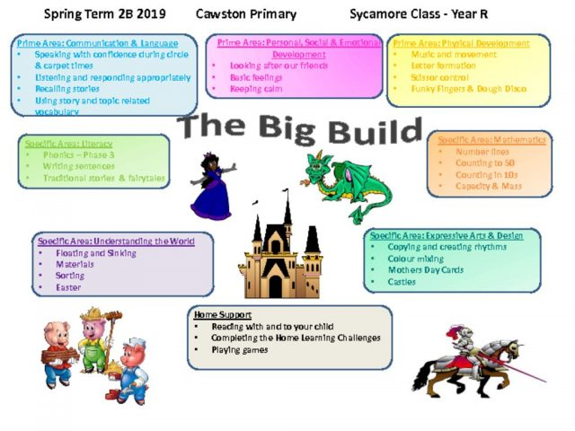 thumbnail of Sycamore Class YR Topic Web 2B(2)